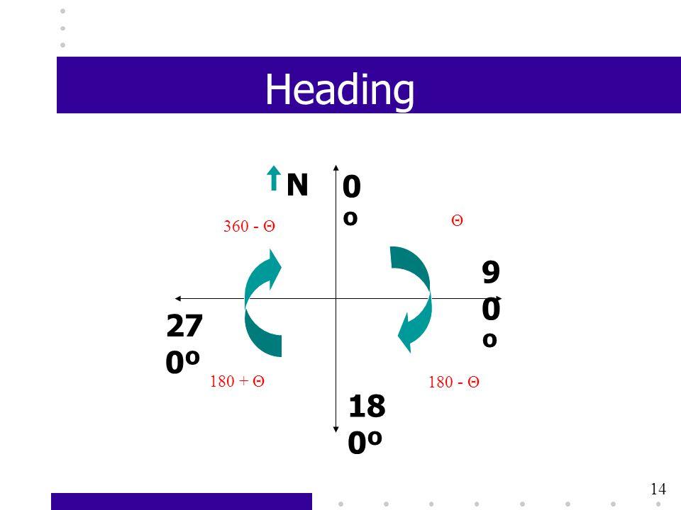 11 Heading 0º0º 18 0º 90º90º 27 0º N Θ 180 - Θ 180 + Θ 360 - Θ 14