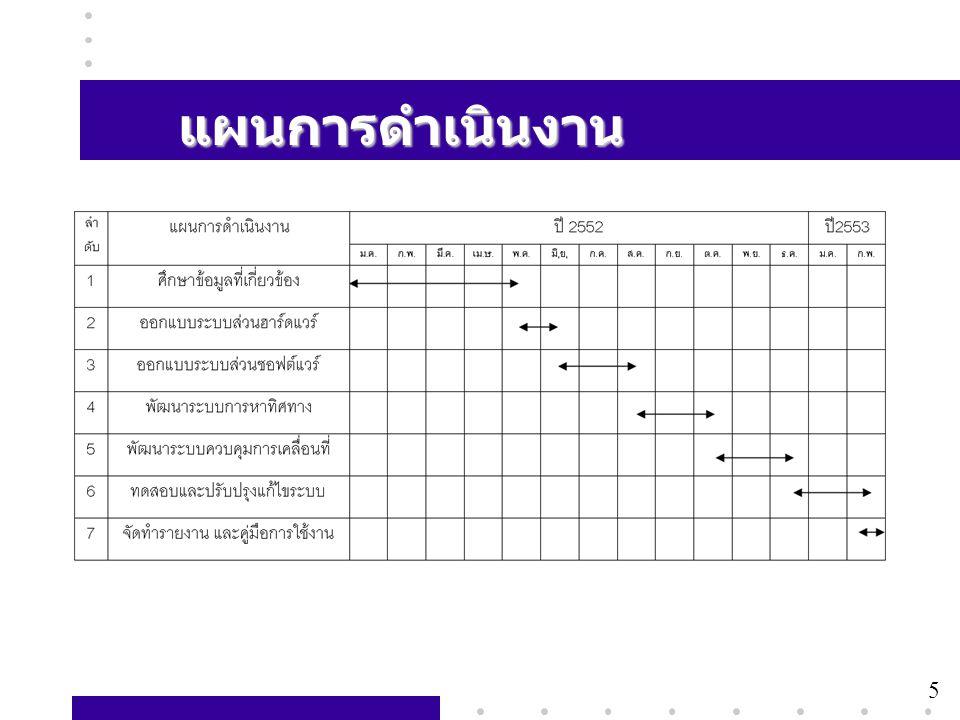 7 การทบทวนงานวิจัย 5