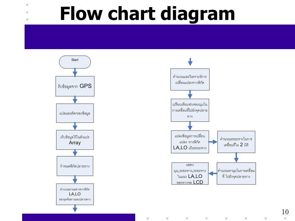9 Flow chart diagram 10