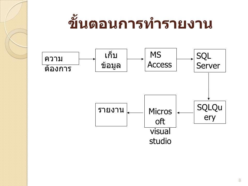 ขั้นตอนการทำรายงาน 8 MS Access SQL Server SQLQu ery Micros oft visual studio ความ ต้องการ เก็บ ข้อมูล รายงาน