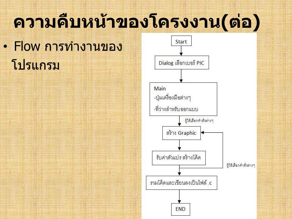 ความคืบหน้าของโครงงาน(ต่อ) • ตัวอย่างโปรแกรมที่พัฒนาขึ้นมา โปรแกรมที่ทดลองสร้างขึ้นมา มีขั้นตอนการใช้งานดังนี้ - เลือกคำสั่งต่างๆทางด้านซ้ายมือ - นำมาวางเรียงกัน - เซฟเป็น file.c