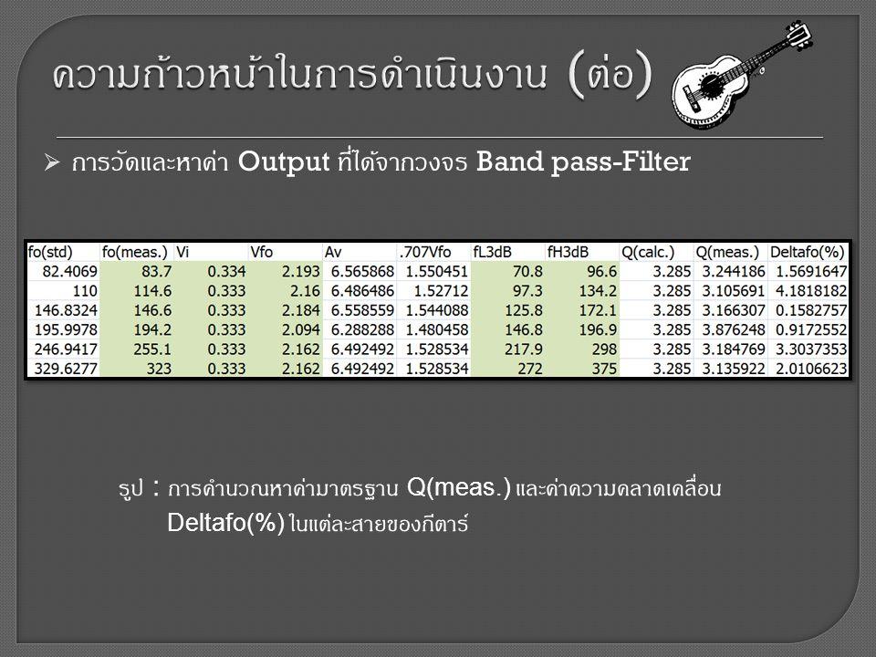  การวัดและหาค่า Output ที่ได้จากวงจร Band pass-Filter รูป : การคำนวณหาค่ามาตรฐาน Q(meas.) และค่าความคลาดเคลื่อน Deltafo(%) ในแต่ละสายของกีตาร์