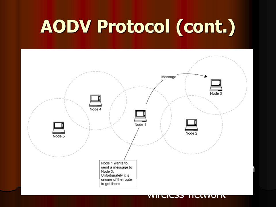 AODV Protocol (cont.) ภาพแสดงการตั้งขอบเขต ให้กับ node ต่างๆใน wireless network
