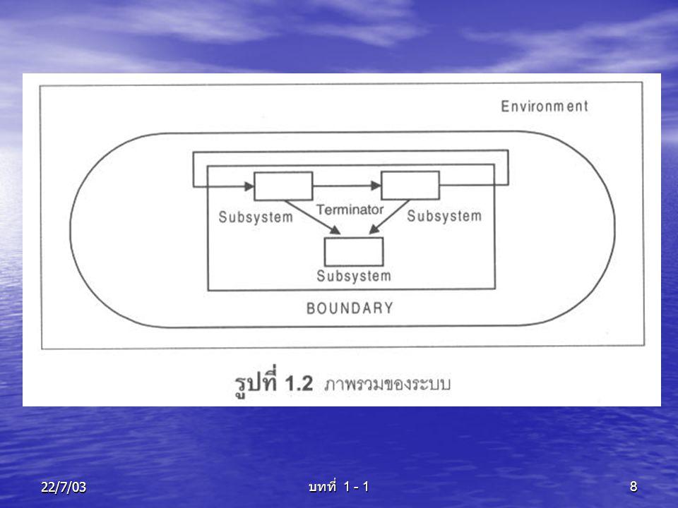 22/7/03 บทที่ 1 - 1 9 ระบบที่ดี ควรมีระบบย่อยต่างๆ ที่สมบูรณ์ในตัว การ สื่อสารภายในระบบย่อย จะส่งข้อมูลระหว่าง กัน มีการโต้ตอบ (Feedback) หรือการ ตรวจสอบ (Monitoring) เพื่อให้ระบบ สามารถดำเนินการไปสู่เป้าหมาย (Goal) ที่ ต้องการ โดยสิ่งแวดล้อม (Environment) คือสิ่งที่มีผลกระทบต่อระบบ