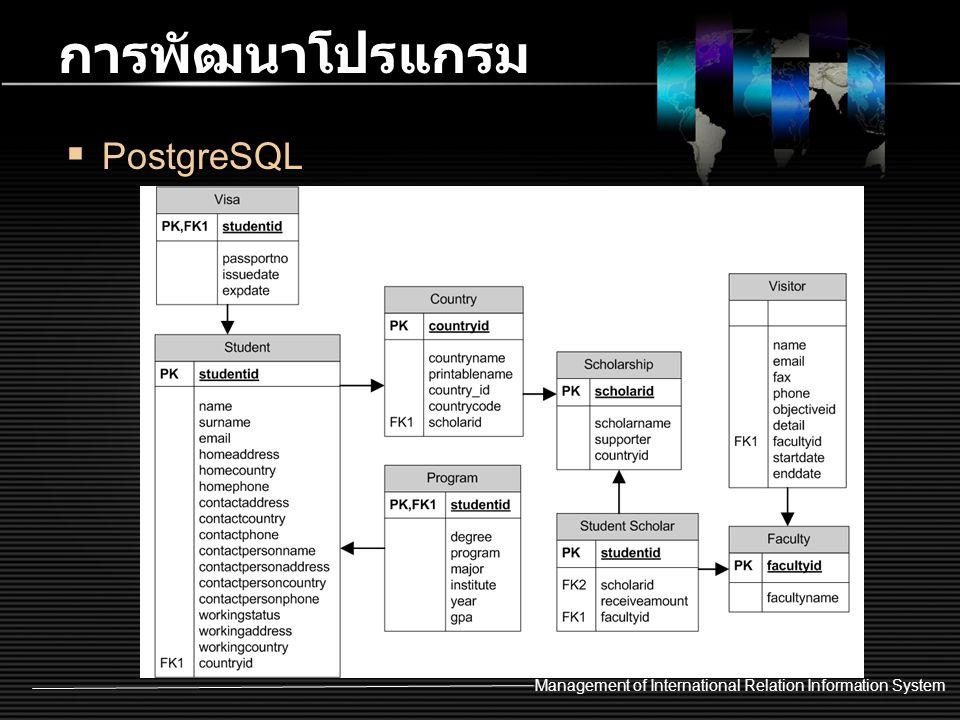 Management of International Relation Information System การพัฒนาโปรแกรม  PostgreSQL