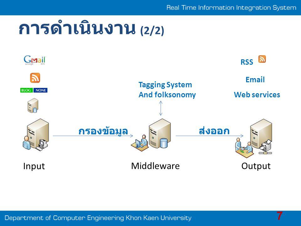 การดำเนินงาน (2/2) 7 Input OutputMiddleware กรองข้อมูล ส่งออก Tagging System And folksonomy RSS Email Web services