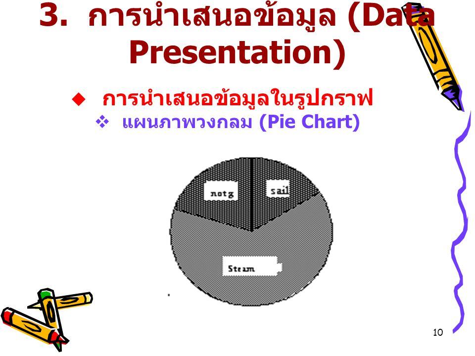 10 3. การนำเสนอข้อมูล (Data Presentation)  การนำเสนอข้อมูลในรูปกราฟ  แผนภาพวงกลม (Pie Chart)