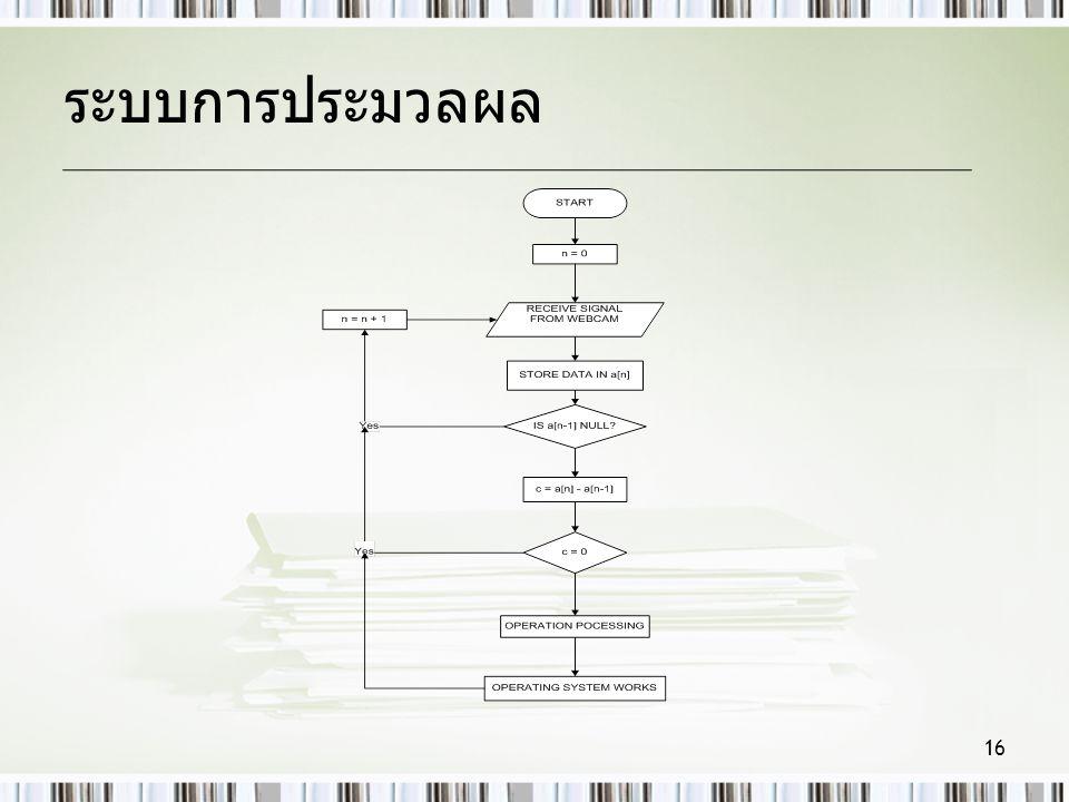 ระบบการประมวลผล 16