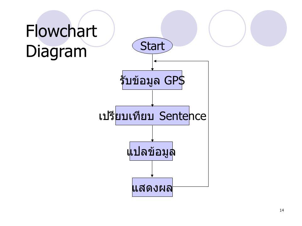 14 Flowchart Diagram Start รับข้อมูล GPS เปรียบเทียบ Sentence แสดงผล แปลข้อมูล 14
