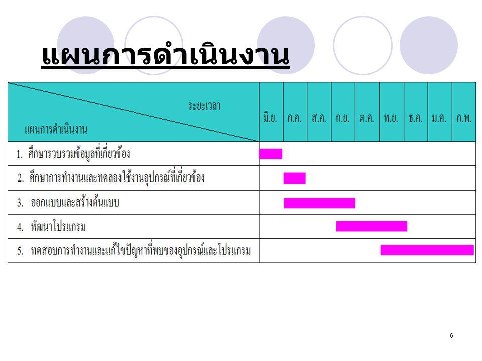 6 แผนการดำเนินงาน 5