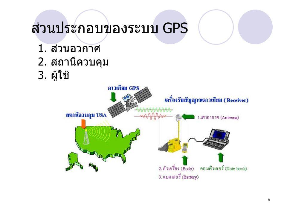 8 1. ส่วนอวกาศ 2. สถานีควบคุม 3. ผู้ใช้ ส่วนประกอบของระบบ GPS 8