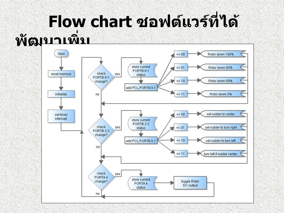 Flow chart ซอฟต์แวร์ที่ได้ พัฒนาเพิ่ม