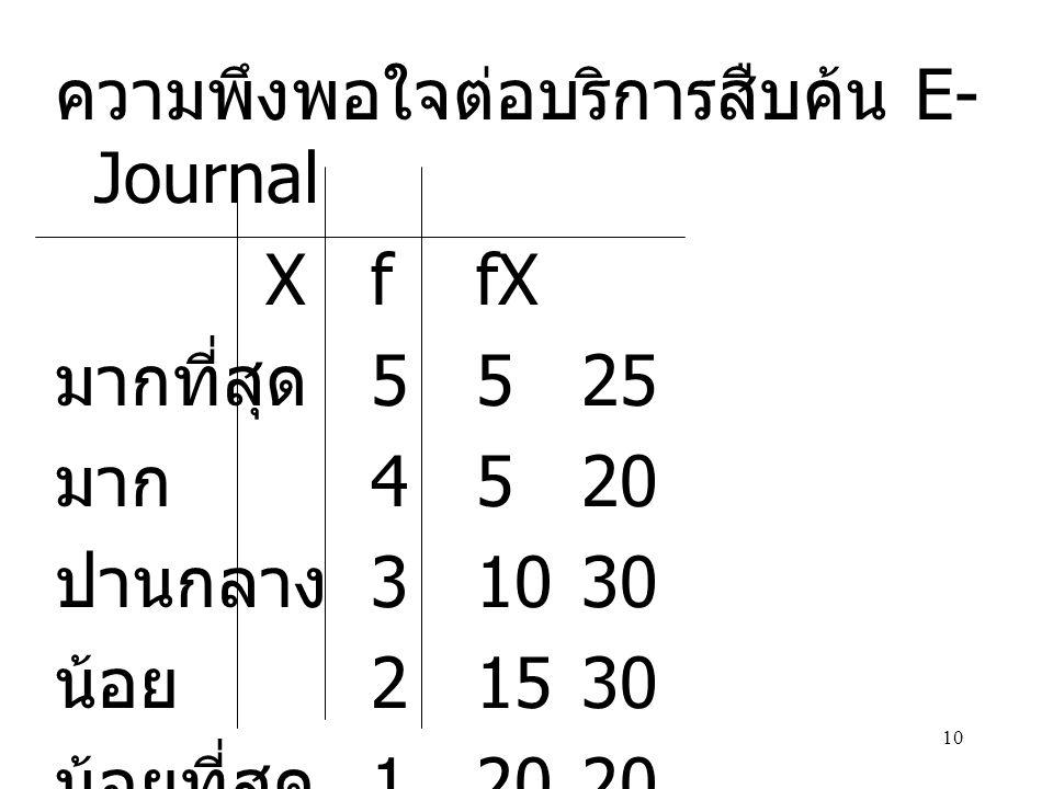 10 ความพึงพอใจต่อบริการสืบค้น E- Journal XffX มากที่สุด 5525 มาก 4520 ปานกลาง 31030 น้อย 21530 น้อยที่สุด 12020