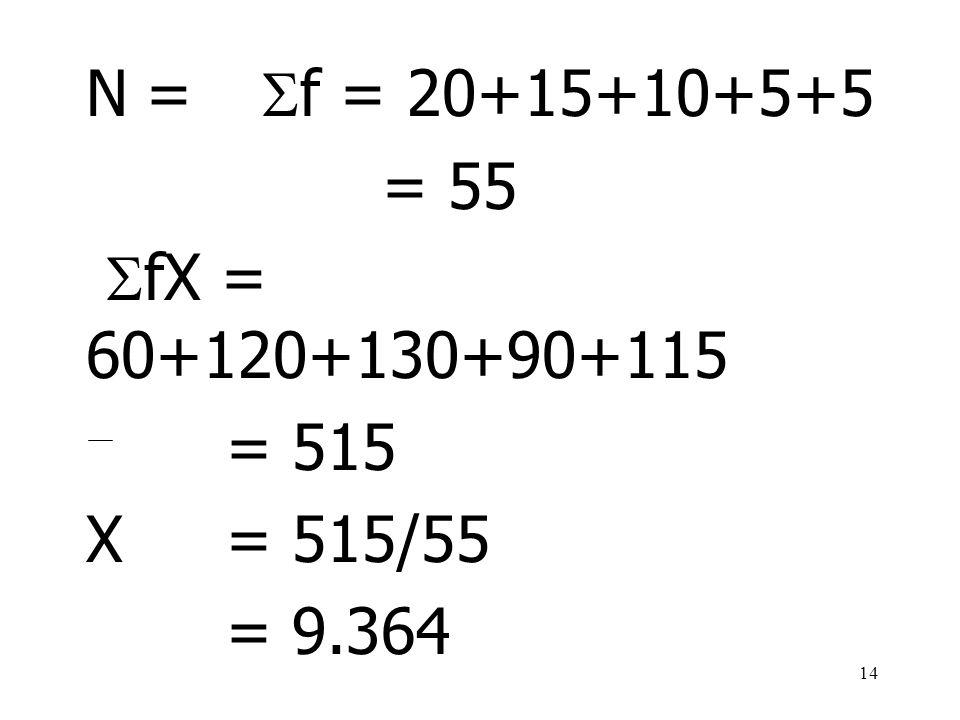 14 N=  f = 20+15+10+5+5 = 55  fX = 60+120+130+90+115 = 515 X = 515/55 = 9.364