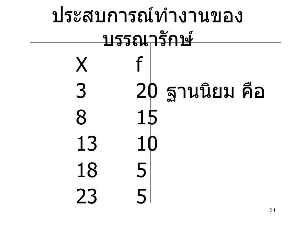 24 ประสบการณ์ทำงานของ บรรณารักษ์ Xf 320 ฐานนิยม คือ 815 1310 185 235