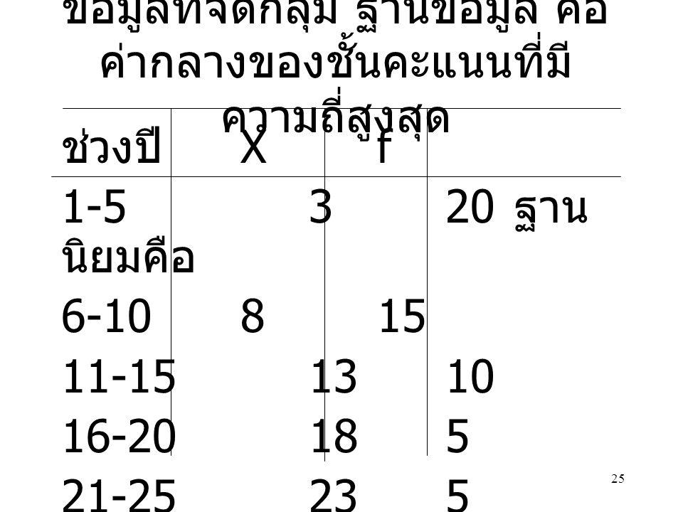 25 ข้อมูลที่จัดกลุ่ม ฐานข้อมูล คือ ค่ากลางของชั้นคะแนนที่มี ความถี่สูงสุด ช่วงปี Xf 1-5320 ฐาน นิยมคือ 6-10815 11-151310 16-20185 21-25235