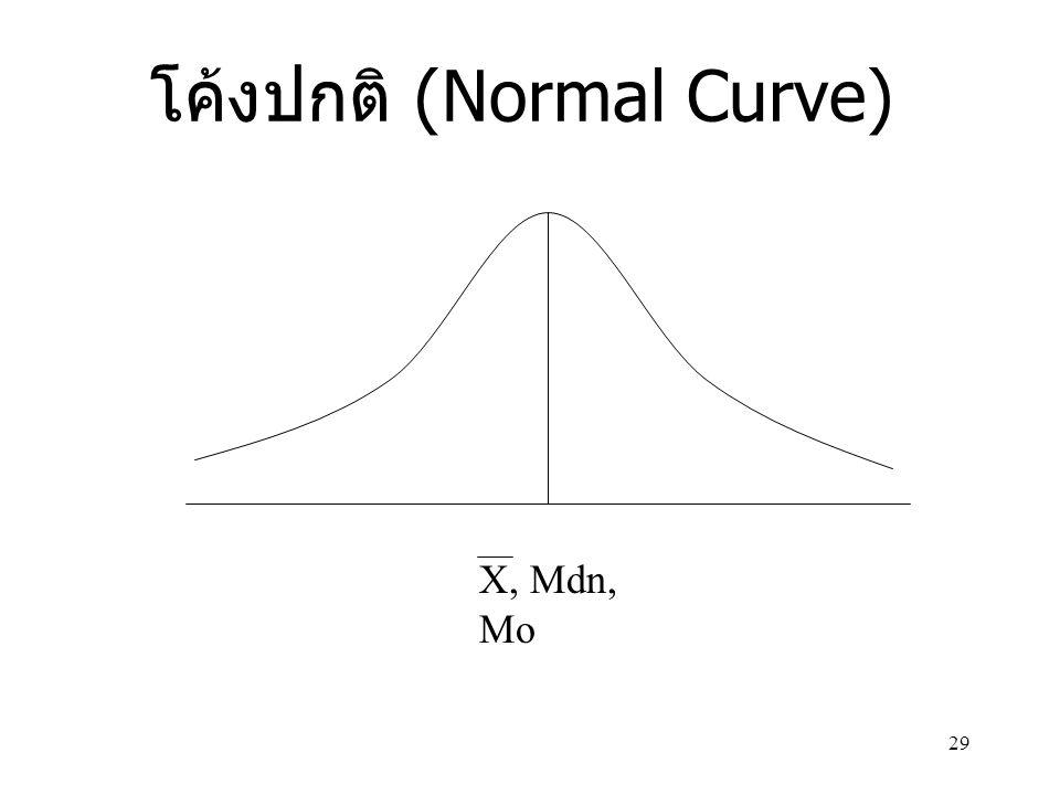 29 โค้งปกติ (Normal Curve) X, Mdn, Mo