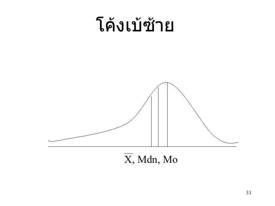 31 โค้งเบ้ซ้าย X, Mdn, Mo