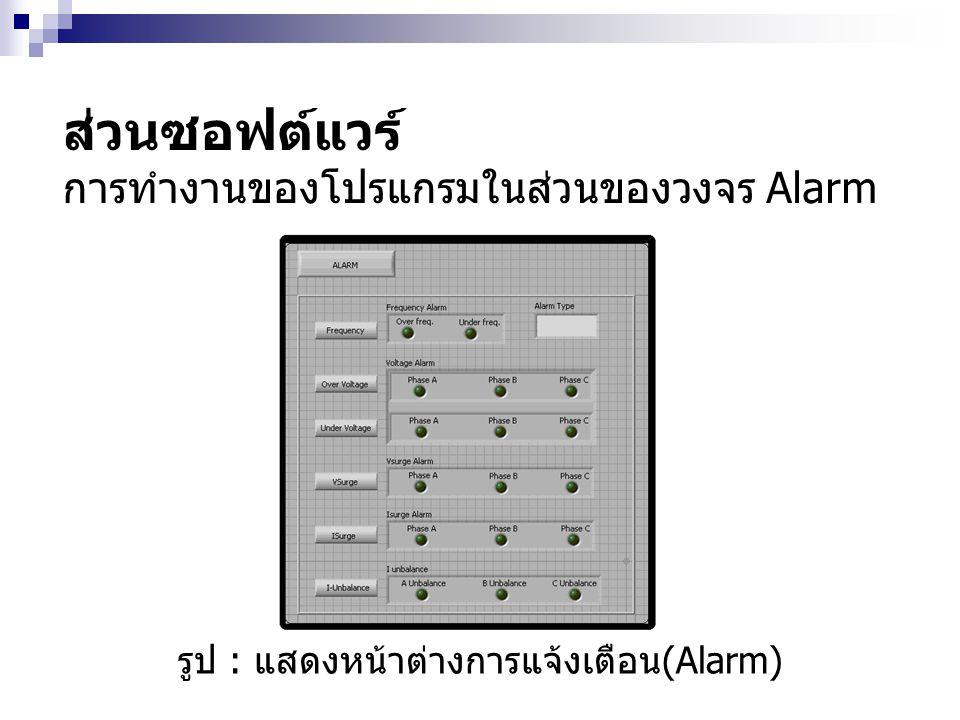 รูป : แสดงหน้าต่างการแจ้งเตือน (Alarm) ส่วนซอฟต์แวร์ การทำงานของโปรแกรมในส่วนของวงจร Alarm