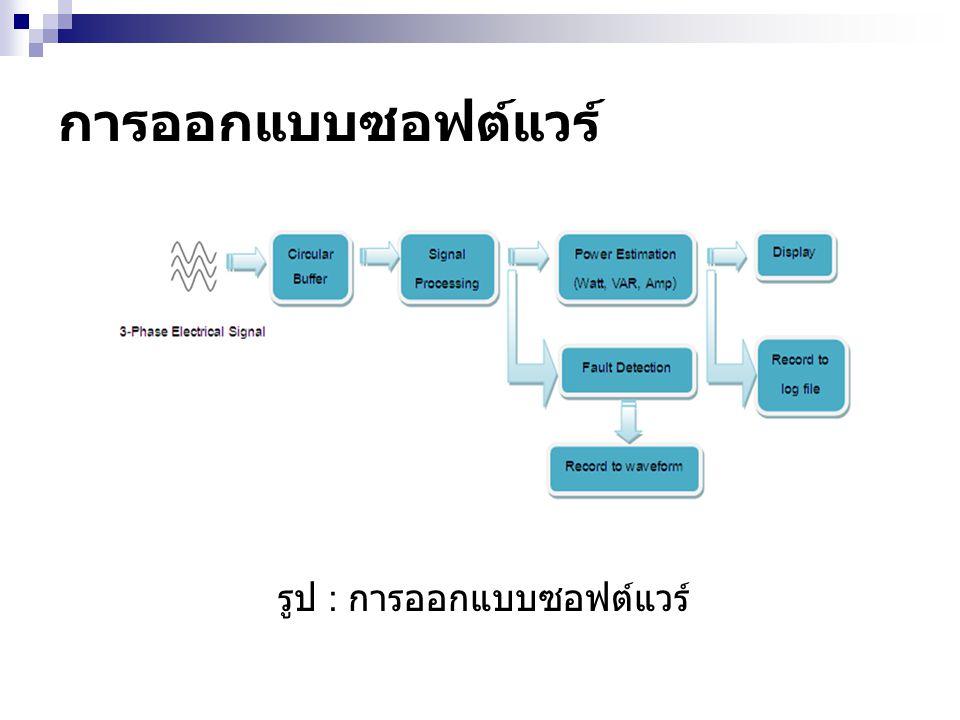 การออกแบบซอฟต์แวร์ รูป : การออกแบบซอฟต์แวร์