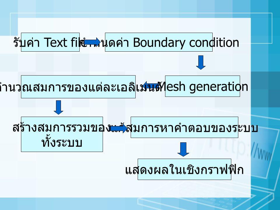 รับค่า Text file กำหนดค่า Boundary condition Mesh generation แก้สมการหาคำตอบของระบบ แสดงผลในเชิงกราฟฟิก คำนวณสมการของแต่ละเอลิเมนต์ สร้างสมการรวมของ ทั้งระบบ