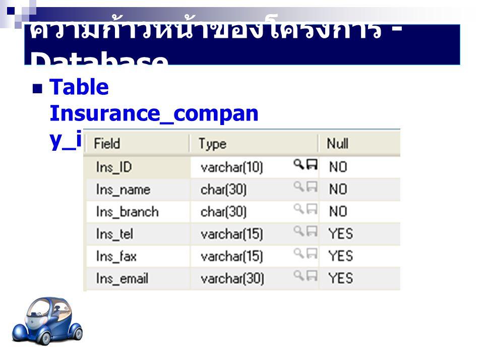 ความก้าวหน้าของโครงการ - Database  Table Insurance_compan y_info