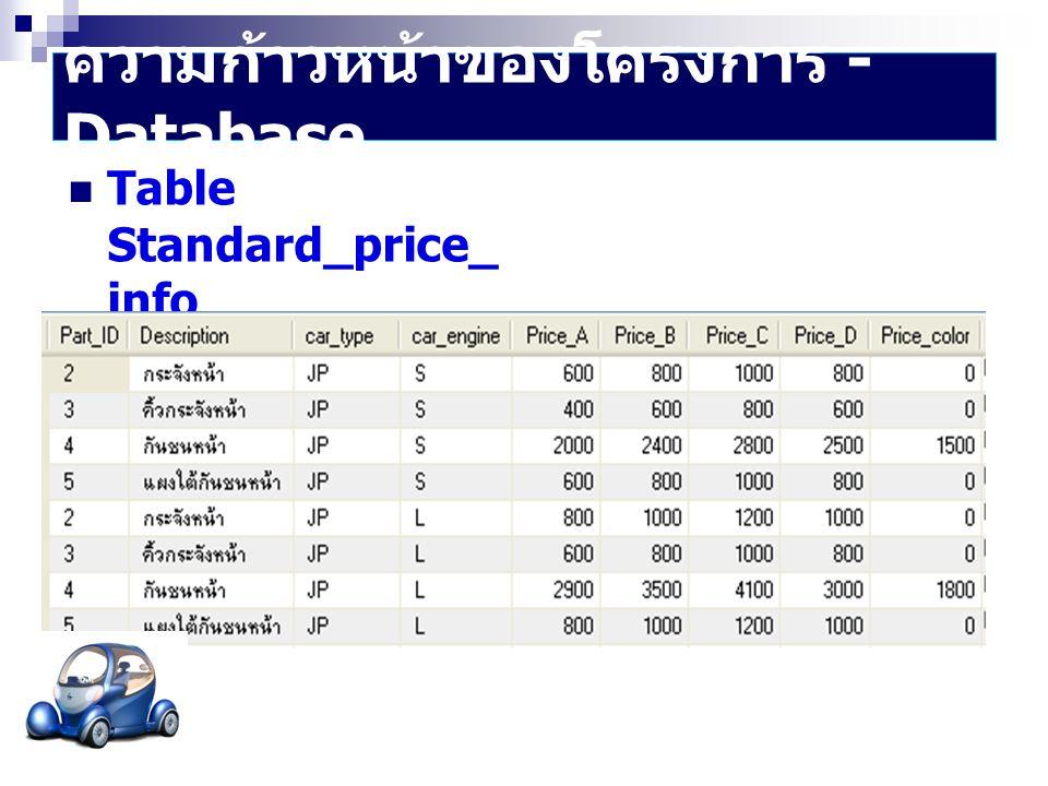 ความก้าวหน้าของโครงการ - Database  Table Standard_price_ info