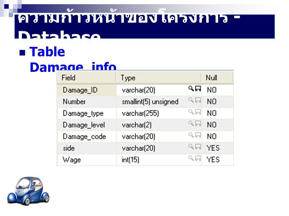 ความก้าวหน้าของโครงการ - Database  Table Damage_info