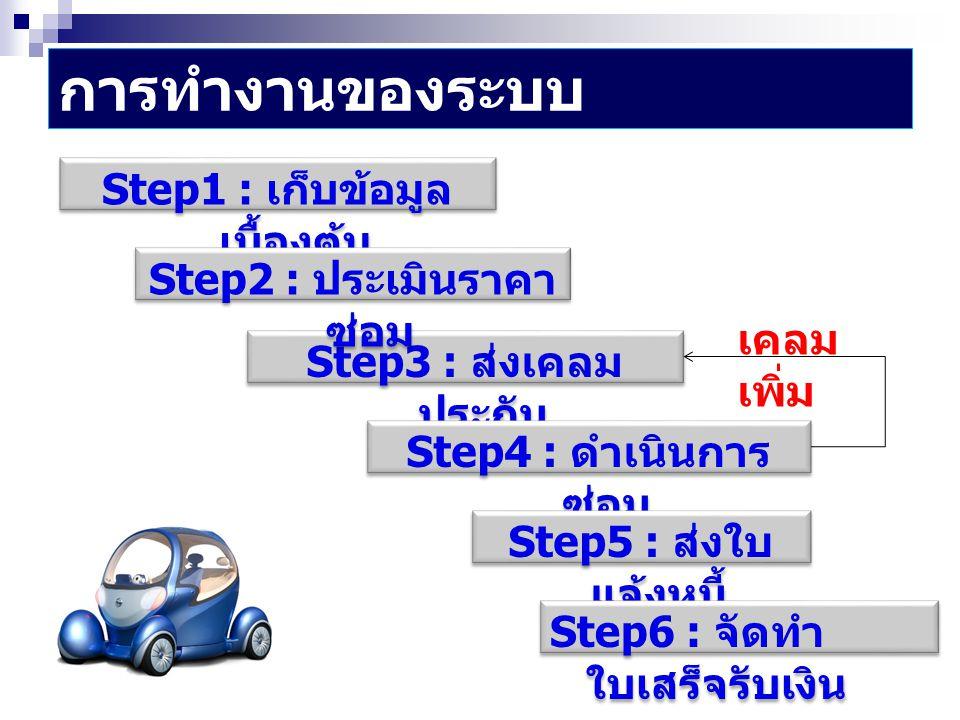 การทำงานของระบบ Step3 : ส่งเคลม ประกัน Step4 : ดำเนินการ ซ่อม Step5 : ส่งใบ แจ้งหนี้ Step6 : จัดทำ ใบเสร็จรับเงิน Step1 : เก็บข้อมูล เบื้องต้น Step2 :