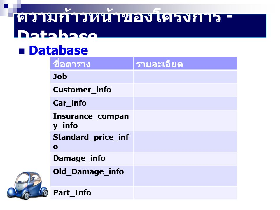  Database ชื่อตารางรายละเอียด Job Customer_info Car_info Insurance_compan y_info Standard_price_inf o Damage_info Old_Damage_info Part_Info