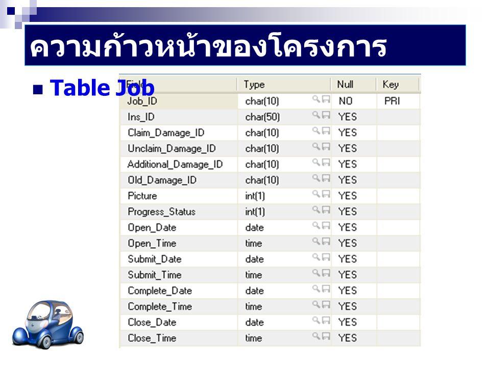 ความก้าวหน้าของโครงการ - Database  Table Car_Info