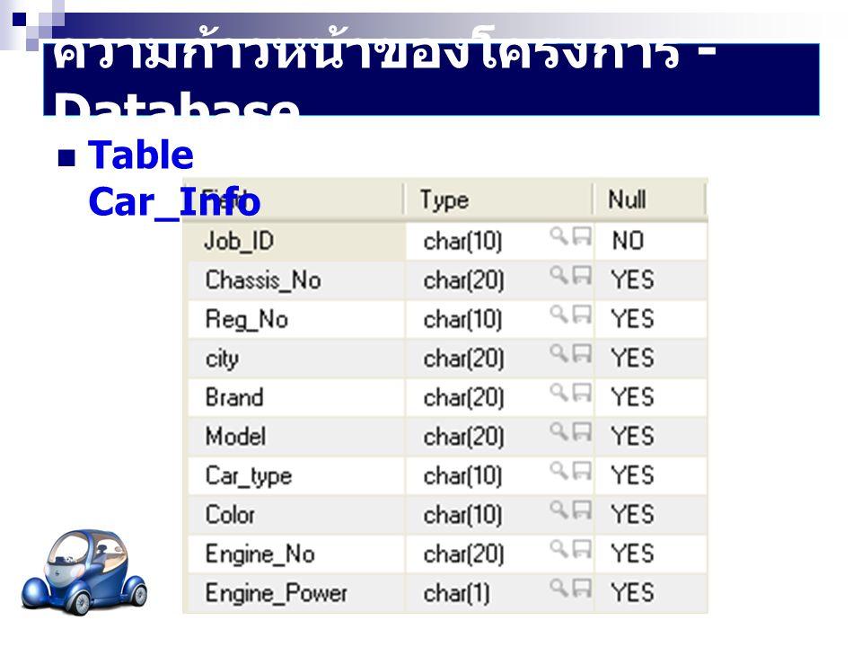ความก้าวหน้าของโครงการ - Database  Table Customer_Info