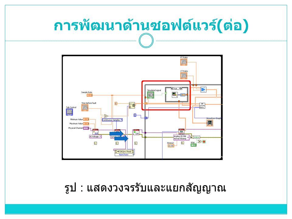 รูป : แสดงวงจรรับและแยกสัญญาณ การพัฒนาด้านซอฟต์แวร์ ( ต่อ )