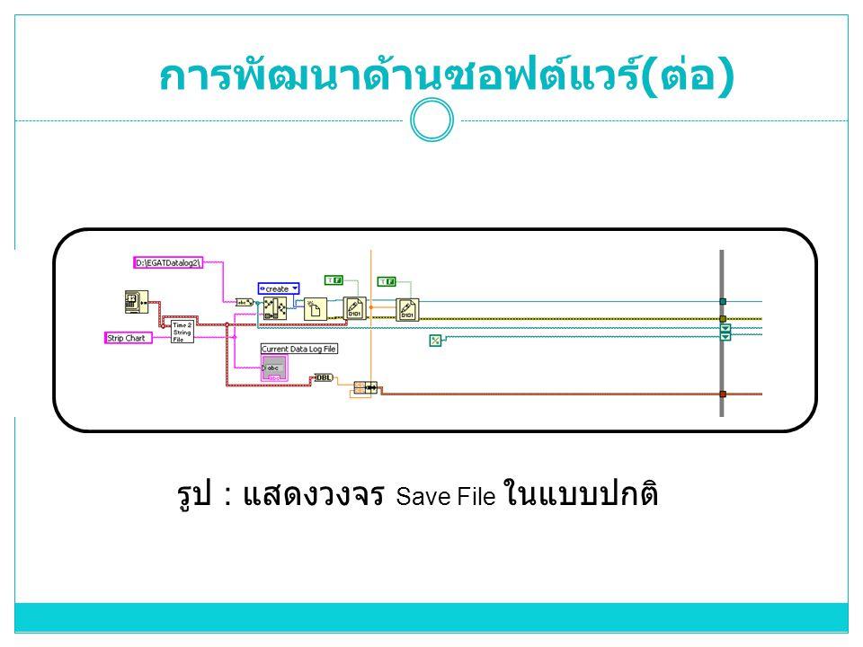 รูป : แสดงวงจร Save File ในแบบปกติ การพัฒนาด้านซอฟต์แวร์ ( ต่อ )
