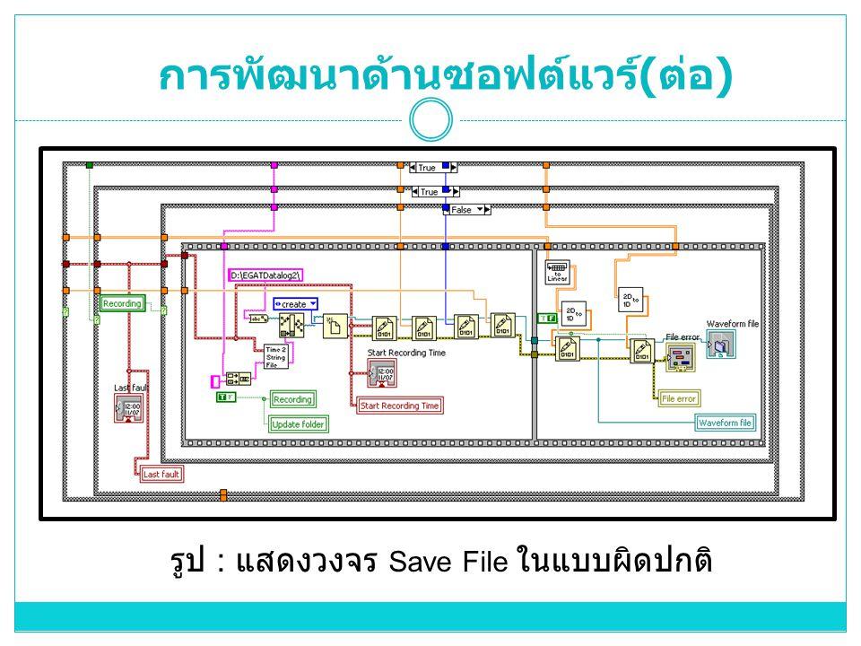 รูป : แสดงวงจร Save File ในแบบผิดปกติ การพัฒนาด้านซอฟต์แวร์ ( ต่อ )