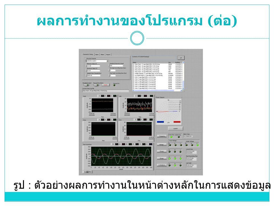 ผลการทำงานของโปรแกรม ( ต่อ ) รูป : ตัวอย่างผลการทำงานในหน้าต่างหลักในการแสดงข้อมูล