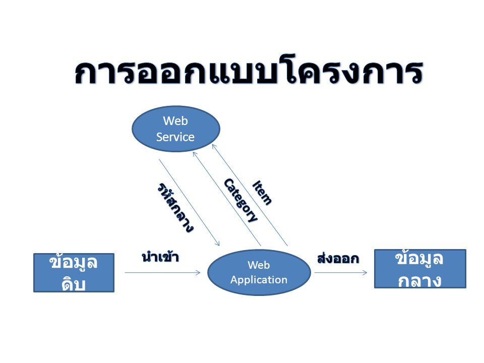 Web Service Web Application ข้อมูล ดิบ ข้อมูล กลาง