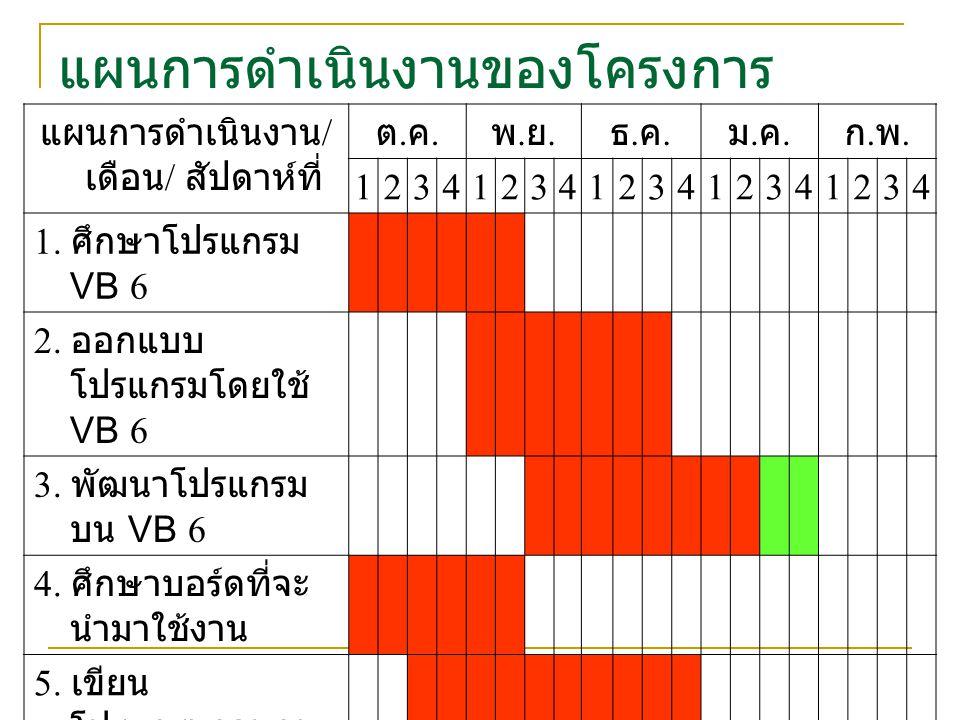 แผนการดำเนินงานของโครงการ แผนการดำเนินงาน / เดือน / สัปดาห์ที่ ต.ค.ต.ค.