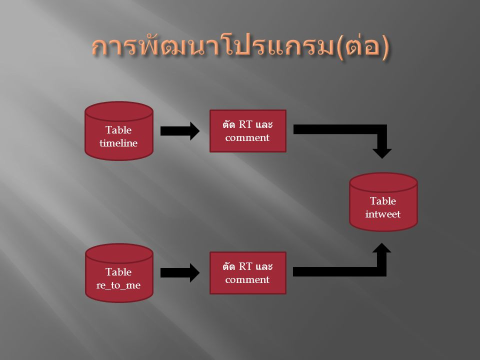 Table timeline Table re_to_me Table intweet ตัด RT และ comment