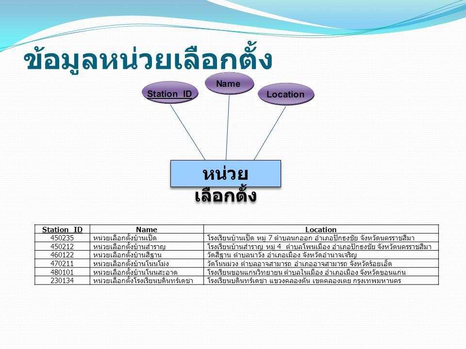 ข้อมูลหน่วยเลือกตั้ง หน่วย เลือกตั้ง หน่วย เลือกตั้ง Station_IDNameLocation 450235หน่วยเลือกตั้งบ้านเป็ดโรงเรียนบ้านเป็ด หมู่ 7 ตำบลนกออก อำเภอปักธงชั