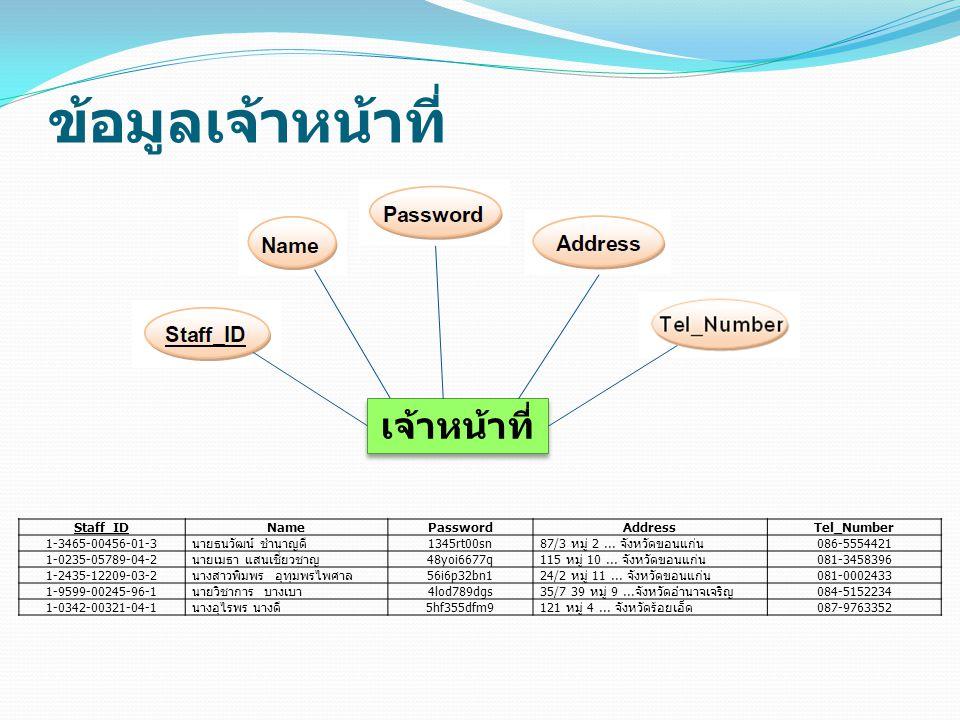 ข้อมูลเจ้าหน้าที่ เจ้าหน้าที่ Staff_IDNamePasswordAddressTel_Number 1-3465-00456-01-3นายธนวัฒน์ ชำนาญดี1345rt00sn87/3 หมู่ 2... จังหวัดขอนแก่น086-5554