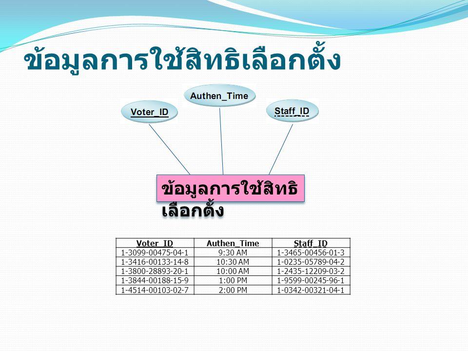 ข้อมูลการใช้สิทธิเลือกตั้ง ข้อมูลการใช้สิทธิ เลือกตั้ง ข้อมูลการใช้สิทธิ เลือกตั้ง Voter_IDAuthen_TimeStaff_ID 1-3099-00475-04-19:30 AM1-3465-00456-01