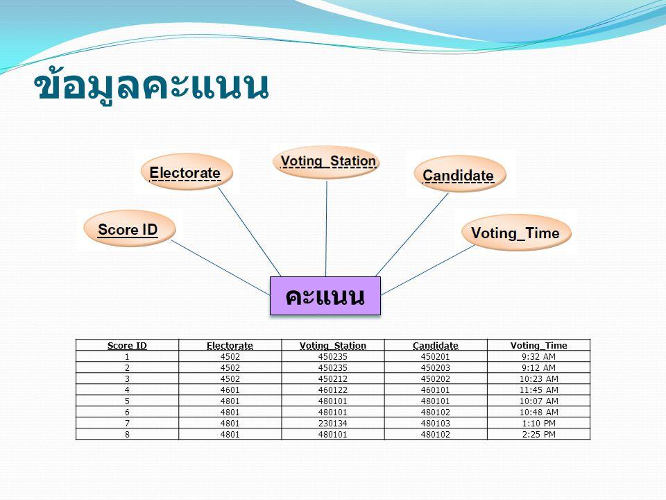 ข้อมูลคะแนน Score IDElectorateVoting_StationCandidateVoting_Time 145024502354502019:32 AM 245024502354502039:12 AM 3450245021245020210:23 AM 446014601