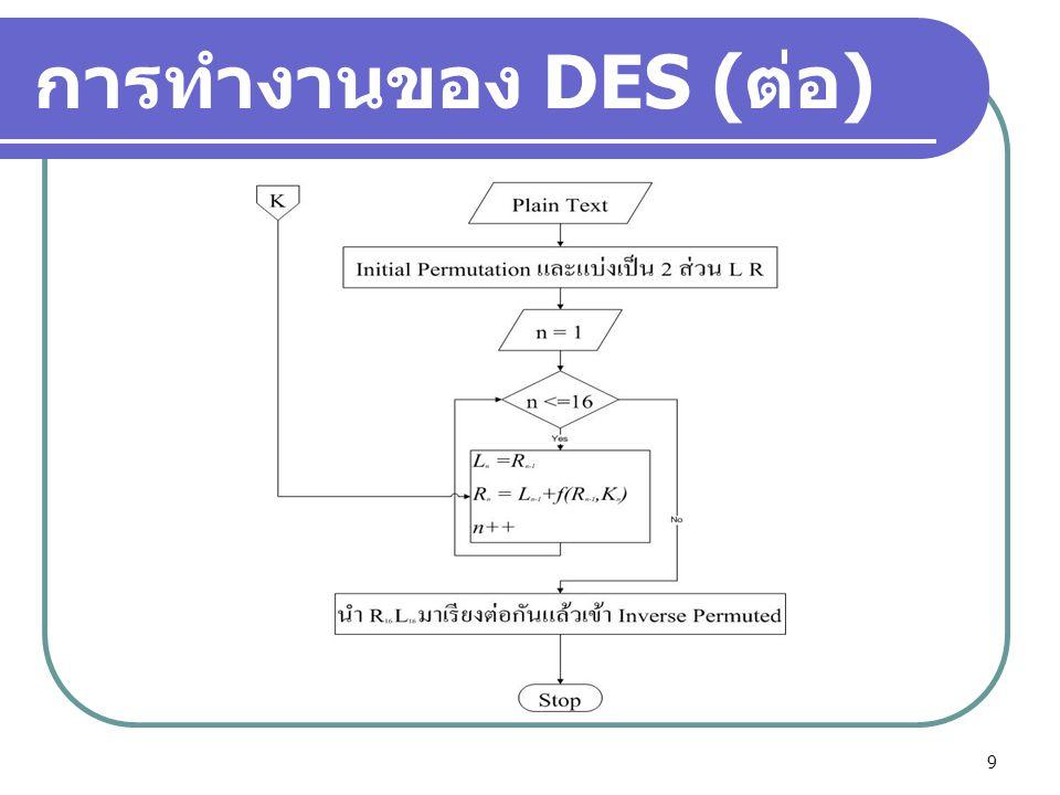 10 การทำงานของโปรแกรม  เริ่มต้นจากการ Random prime number แล้วทำการตรวจสอบด้วย Miller-Rabin test เพื่อตรวจสอบความเป็น Prime number  นำ Prime number ที่ได้มา generate random bit ที่ใช้สำหรับเป็น Key ของ DES  ทดลองใช้ DES โดยนำ Key และ Plaintext มาเปลี่ยนเป็น Cipher Text
