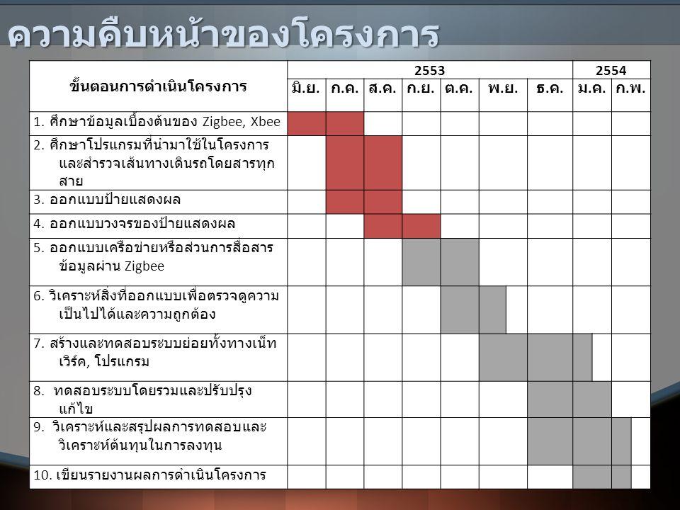 ความคืบหน้าของโครงการ ขั้นตอนการดำเนินโครงการ 25532554 มิ. ย. ก.ค.ก.ค. ส.ค.ส.ค. ก.ย.ก.ย. ต.ค.ต.ค. พ.ย.พ.ย. ธ.ค.ธ.ค. ม.ค.ม.ค. ก.พ.ก.พ. 1. ศึกษาข้อมูลเบ