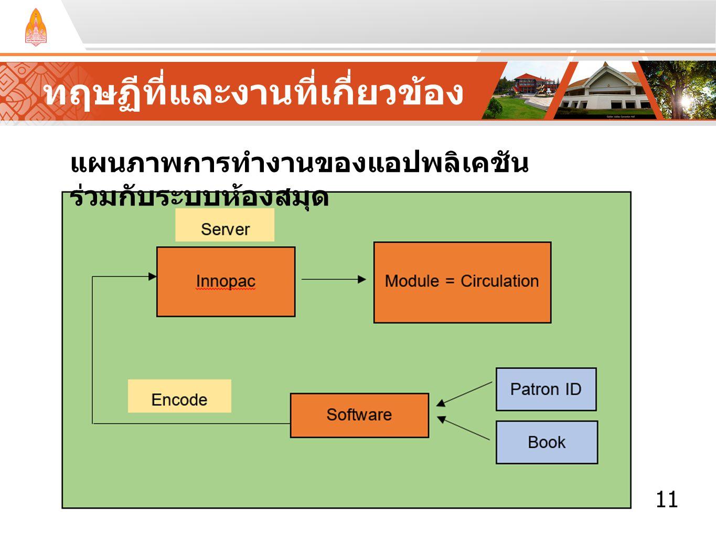 11 ทฤษฏีที่และงานที่เกี่ยวข้อง แผนภาพการทำงานของแอปพลิเคชัน ร่วมกับระบบห้องสมุด