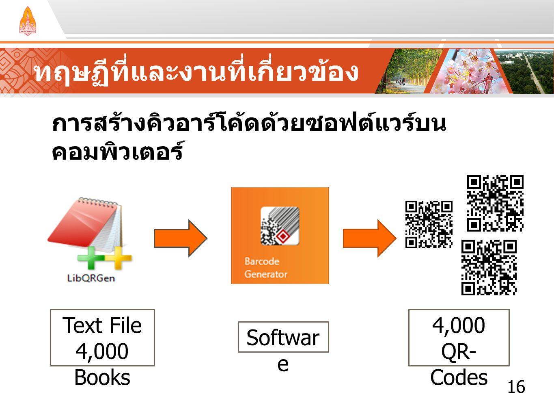ทฤษฏีที่และงานที่เกี่ยวข้อง การสร้างคิวอาร์โค้ดด้วยซอฟต์แวร์บน คอมพิวเตอร์ 16 Text File 4,000 Books Softwar e 4,000 QR- Codes