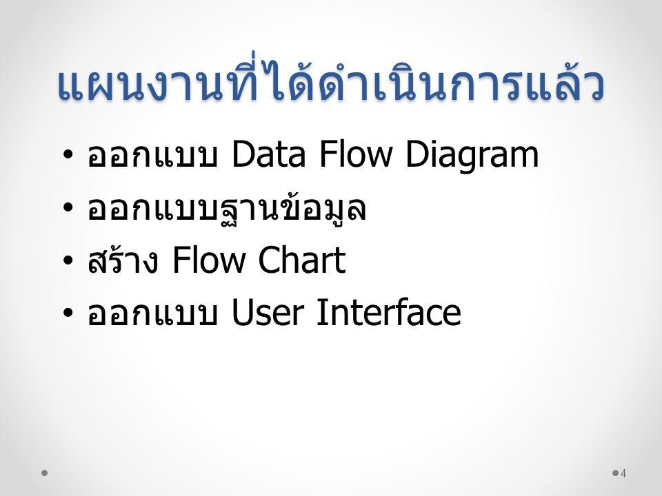 แผนงานที่ได้ดำเนินการแล้ว 4 • ออกแบบ Data Flow Diagram • ออกแบบฐานข้อมูล • สร้าง Flow Chart • ออกแบบ User Interface
