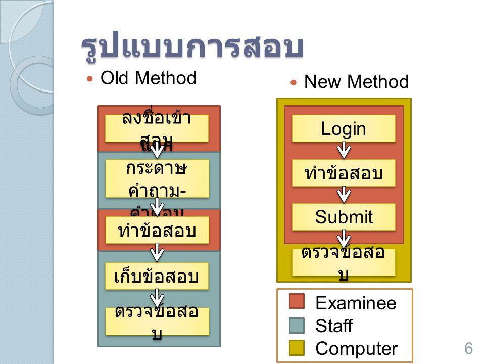 รูปแบบการสอบ  Old Method  New Method ลงชื่อเข้า สอบ แจก กระดาษ คำถาม - คำตอบ ทำข้อสอบ เก็บข้อสอบ ตรวจข้อสอ บ Login ทำข้อสอบ Submit ตรวจข้อสอ บ Exami