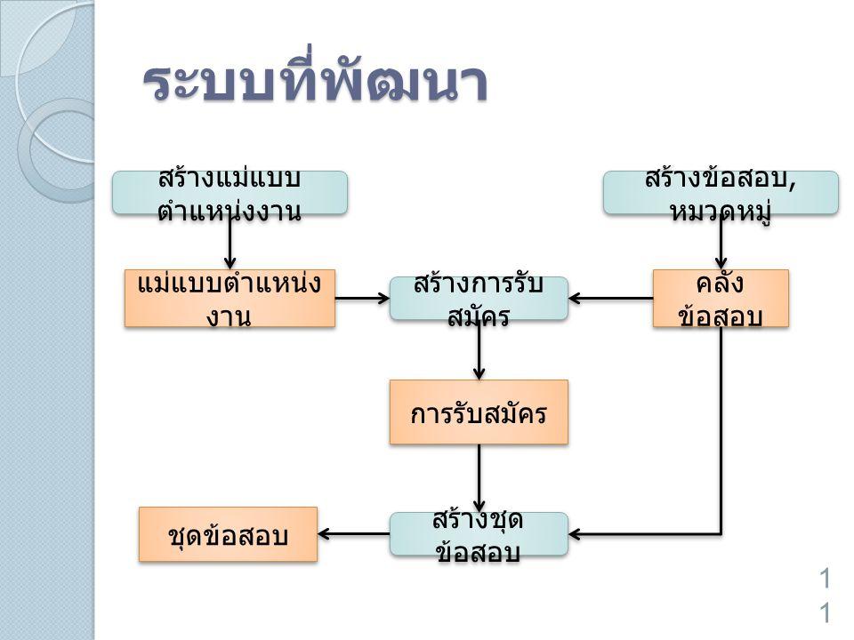 ระบบที่พัฒนา 11 สร้างแม่แบบ ตำแหน่งงาน สร้างการรับ สมัคร สร้างข้อสอบ, หมวดหมู่ แม่แบบตำแหน่ง งาน คลัง ข้อสอบ สร้างชุด ข้อสอบ การรับสมัคร ชุดข้อสอบ